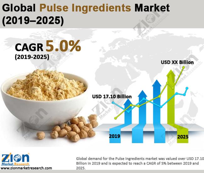 Pulse Ingredients Market