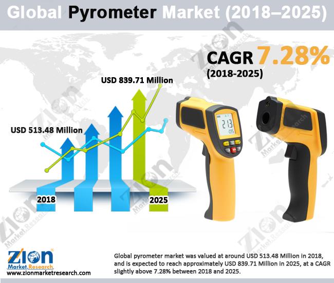 Global Pyrometer Market