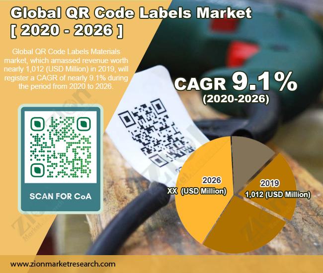QR-Code-Labels-Market