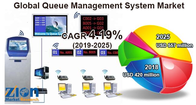 Global Queue Management System Market
