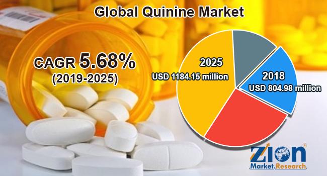 Global quinine market