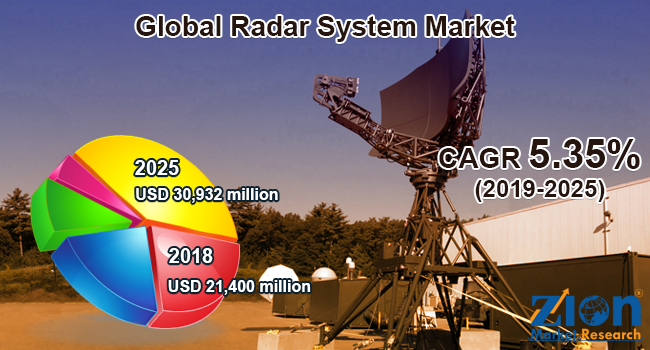 Global Radar System Market