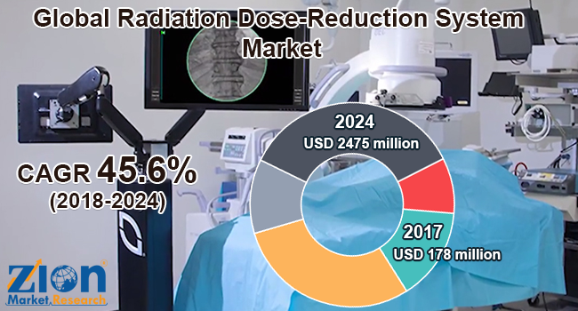 Global Radiation Dose Reduction System Market