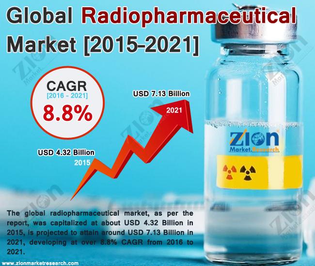 Global Radiopharmaceutical Market