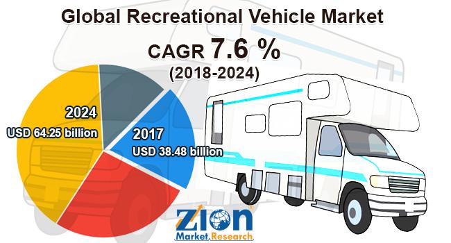 Recreational-Vehicle-Market