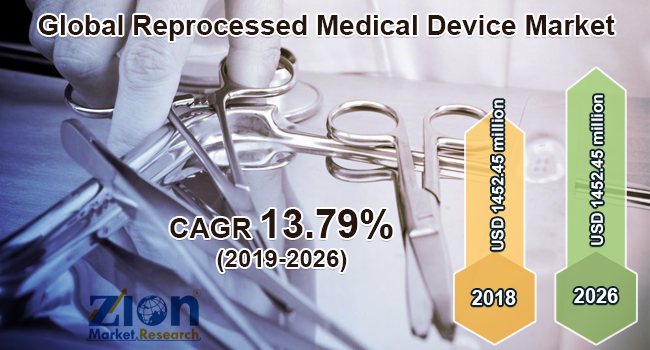 Global Reprocessed Medical Device Market