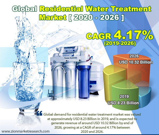 Global Residential Water Treatment Market