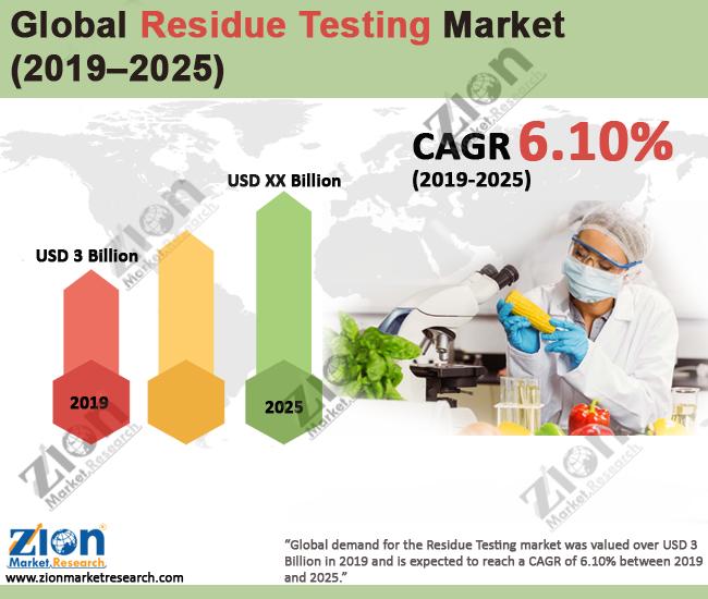 Global Residue Testing Market