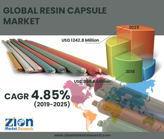 Resin Capsule Market