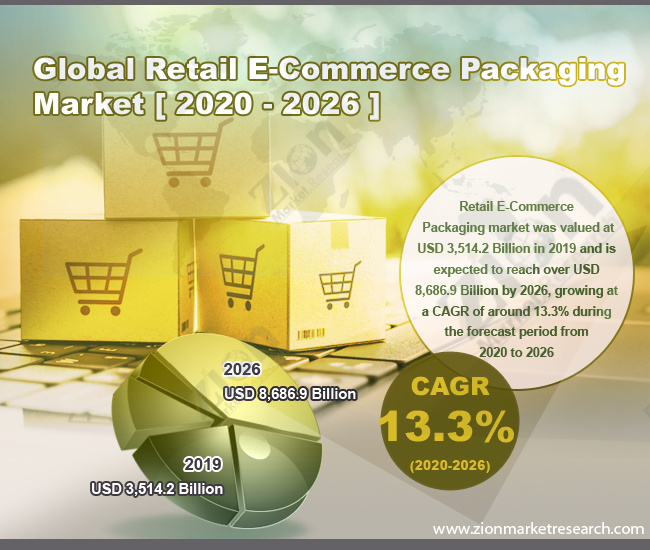 Retail E-Commerce Packaging