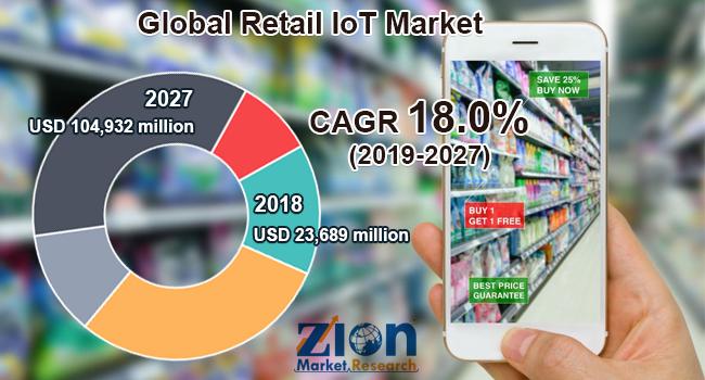 Global Retail IoT Market