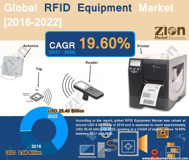 RFID Equipment