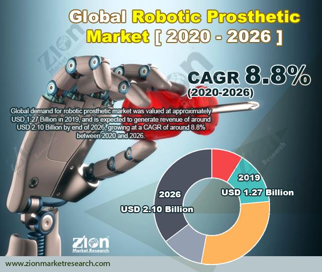 Global Robotic Prosthetic Market