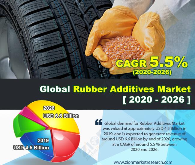 Global Rubber Additives Market