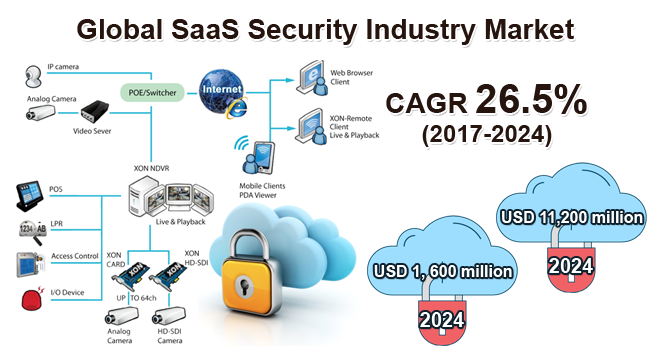 Global SaaS Security Industry Market