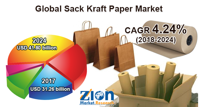 Global Sack Kraft Paper Market