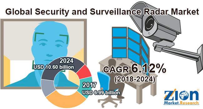 Global Security and Surveillance Radar Market