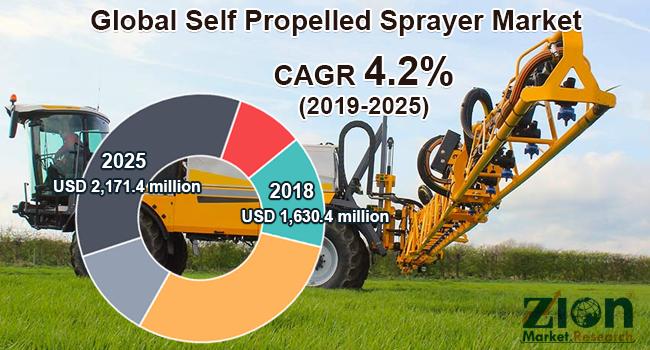 Global Self Propelled Sprayer Market