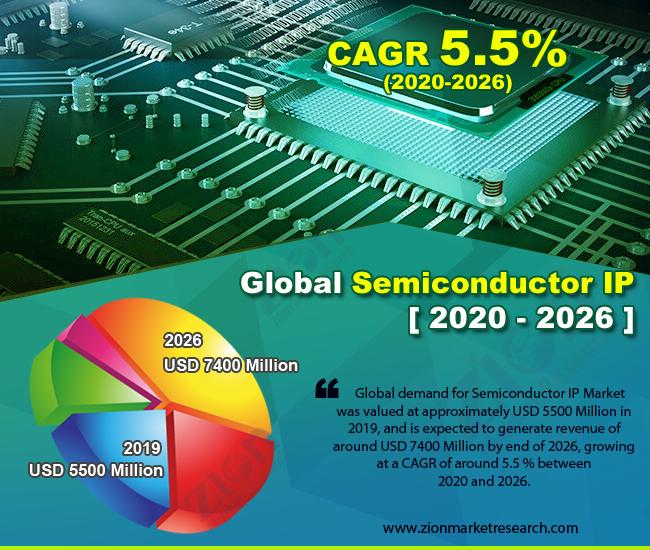 Global Semiconductor IP Market