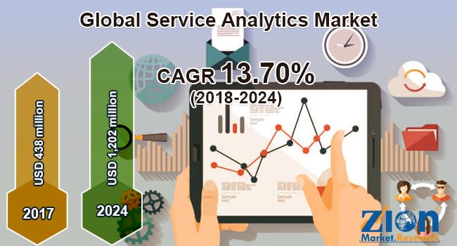 Global Service Analytics Market