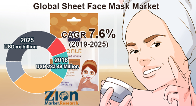 Global Sheet Face Mask Market