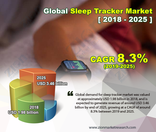 Global Sleep Tracker Market