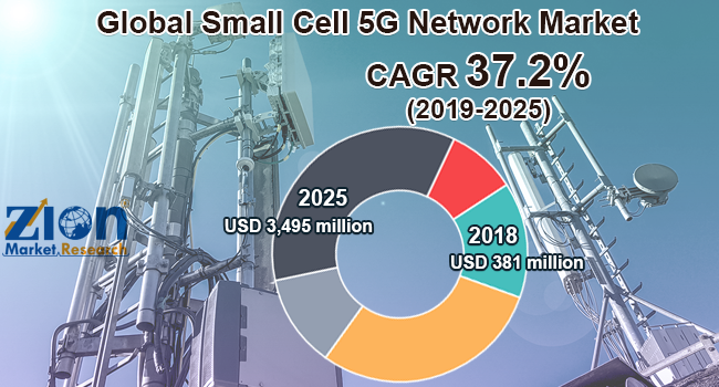 Global Small Cell 5G Network Market