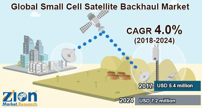 Global Small Cell Satellite Backhaul Market