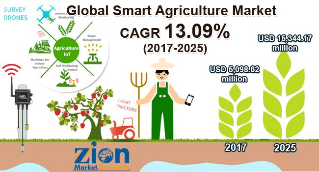 Global Smart Agriculture Market