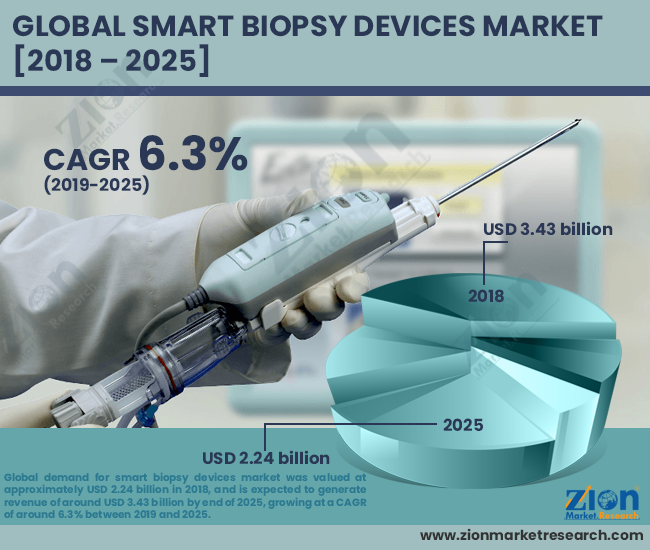 Smart Biopsy Devices Market