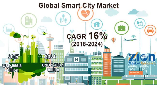 Global Smart City Market