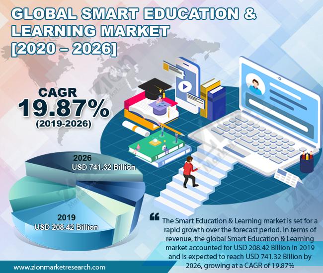 Global Smart Education & Learning Market