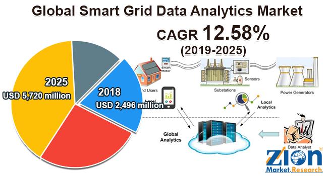 Global Smart Grid Data Analytics Market
