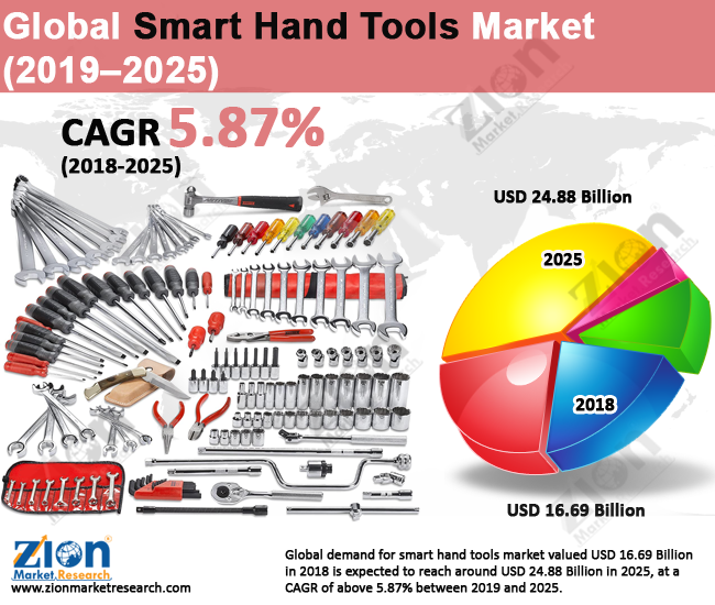 Global Smart Hand Tools Market