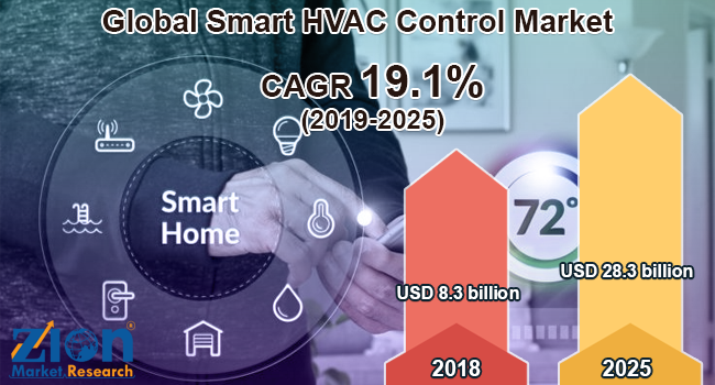 Global Smart HVAC Control Market