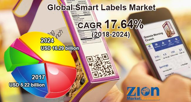 Global Smart Labels Market