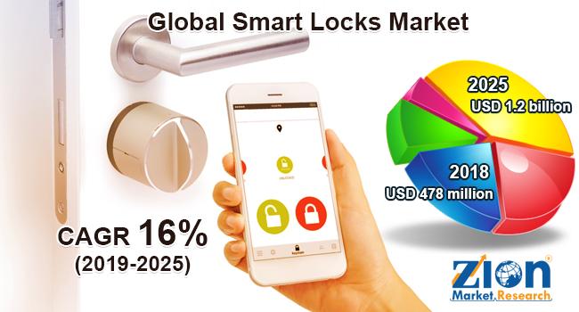 Smart Locks market