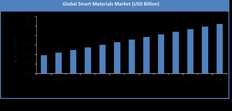 Smart Materials Market Size