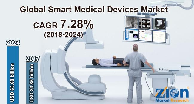 Global Smart Medical Devices Market
