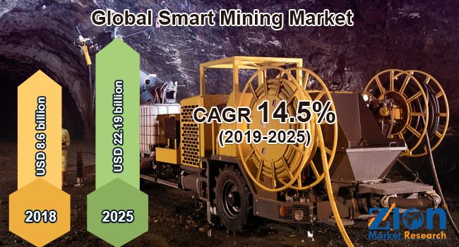 Global Smart Mining Market