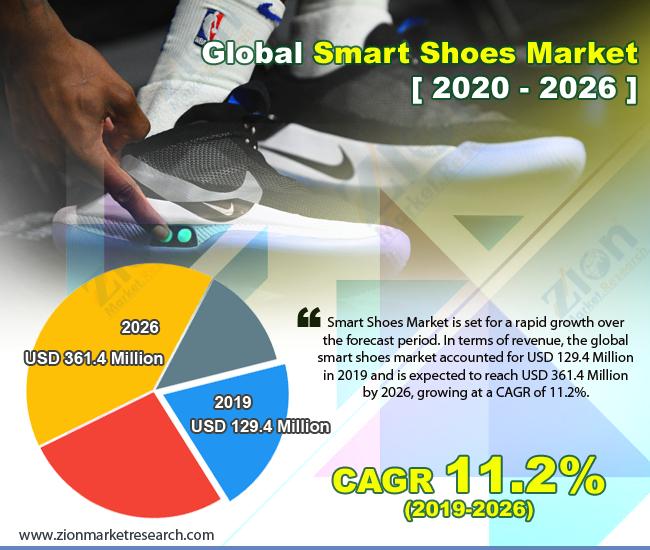 Global Smart Shoes Market
