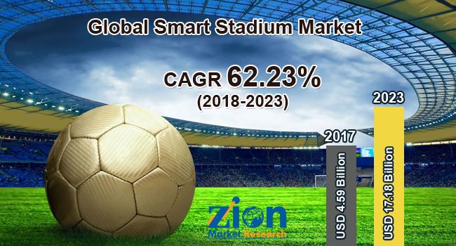 Global Smart Stadium Market
