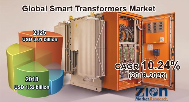 Global Smart Transformers Market