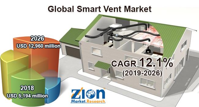 Global Smart Vent Market