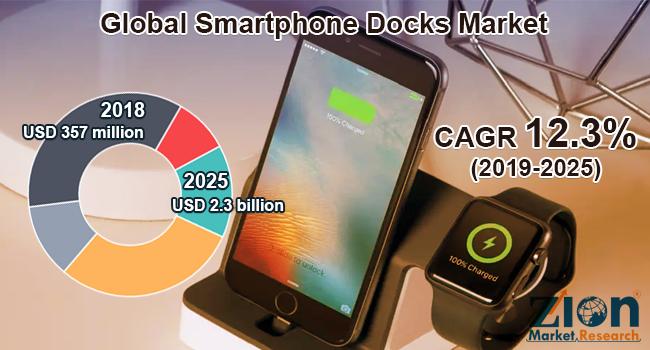 Global smartphone docks market