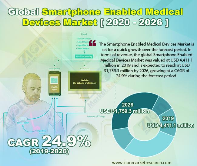 Global Smartphone Enabled Medical Devices Market