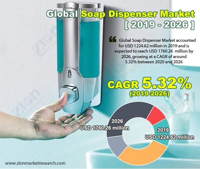 Global Soap Dispenser Market