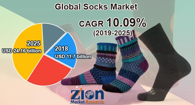 Global Socks-Market