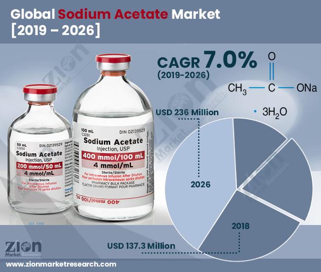 Global Sodium Acetate Market
