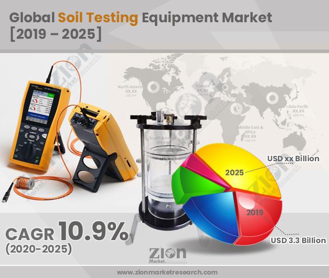 Global Soil Testing Equipment Market